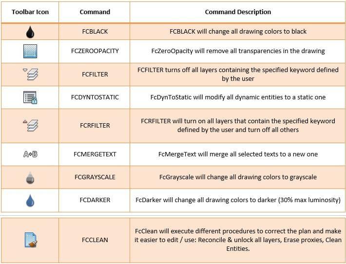 Commands Matrix