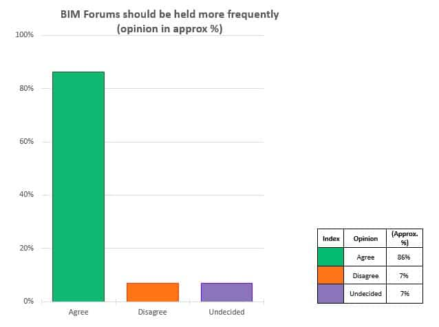 BIM Forums should be held more frequently