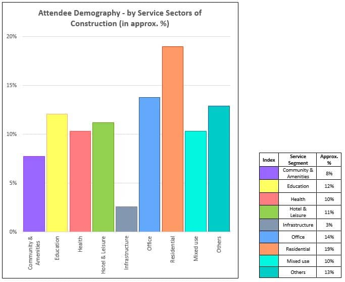 Demography of the participants