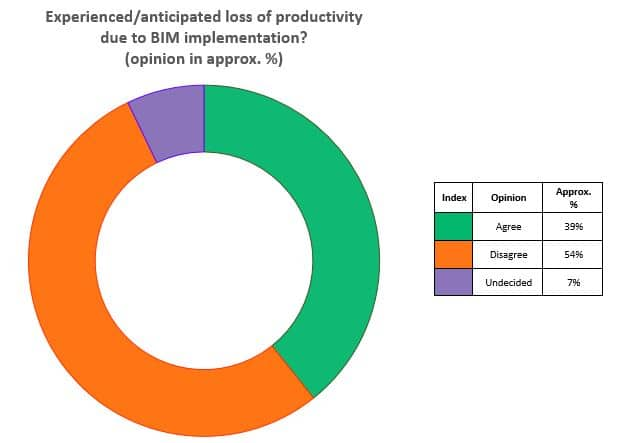 Experienced anticipated loss of productivity