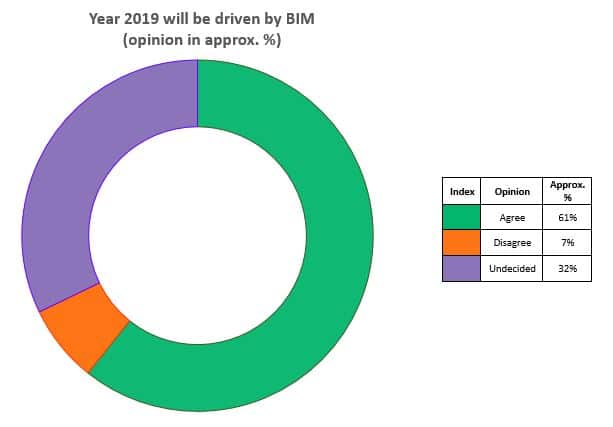 Year 2019 will be driven by BIM