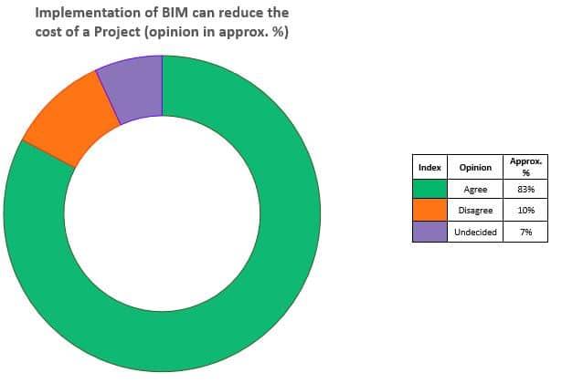 implementation of BIM