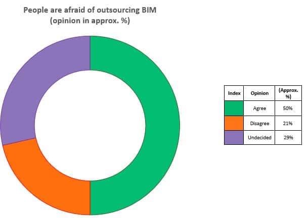 outsourcing BIM