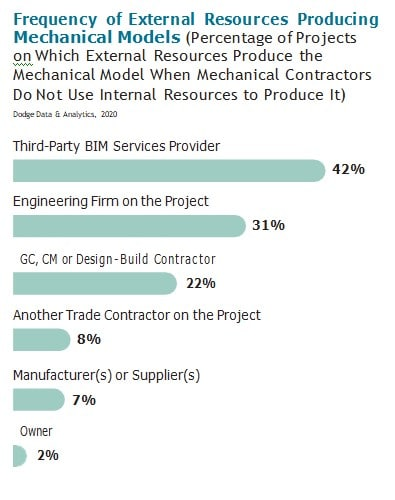 The Business Value of BIM for Mechanical and HVAC_SmartMarket Report
