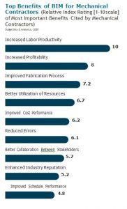 The Business Value of BIM for Mechanical and HVAC_SmartMarket Report