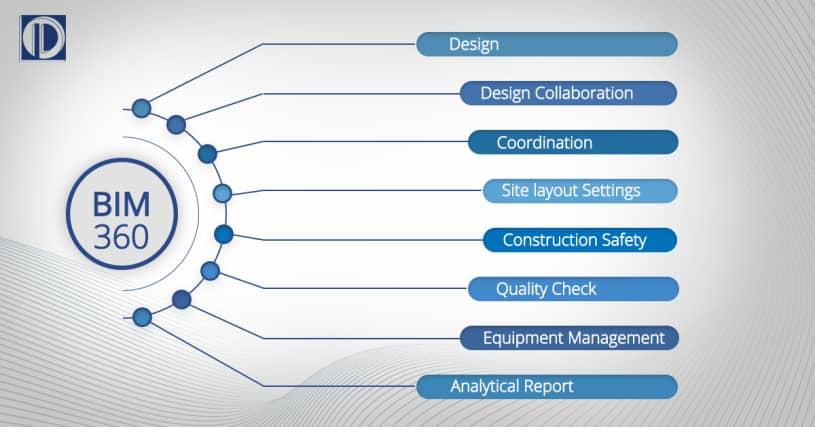 BIM 360 – Revolutionizing Construction Management