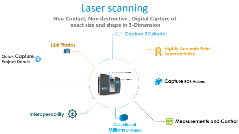 Laser Scanning – Discover How It's Taking Construction to the Next Level